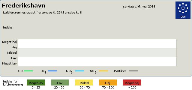 luftkvalitet Luftforurening byvejr verdensvejr 9900 Frederikshavn, Danmark