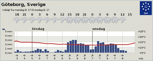DMI väder