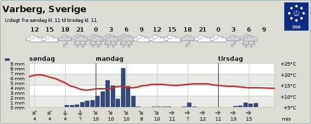 Vejrudsigt Varberg 2 dage
