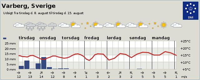 Vejrudsigt Varberg 3-9 dage