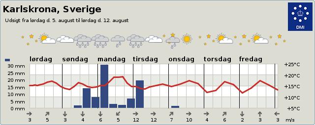 byvejr verdensvejr 2701713 Karlskrona, Sverige