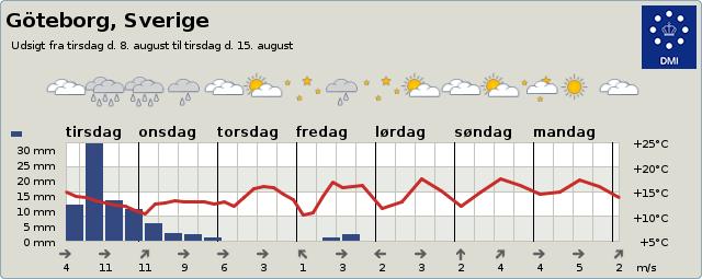 Vejrudsigt Göteborg 2 dage