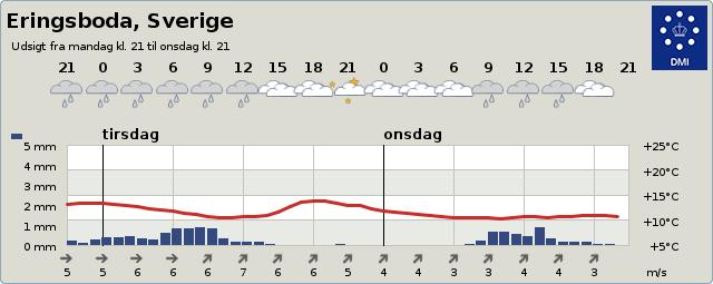 Se vejret i Eringsboda