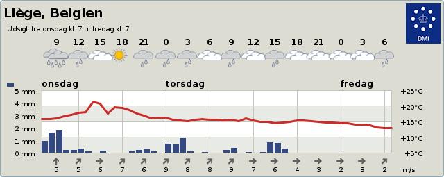 Vejret i Liege