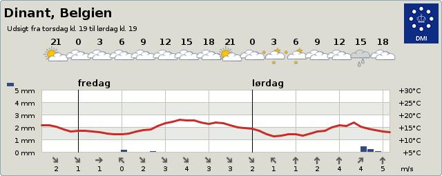 Vejret i Dinant