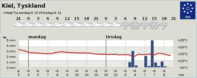 Vejrudsigt Kiel 2 dage