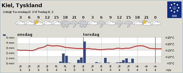 Vejret i Kiel