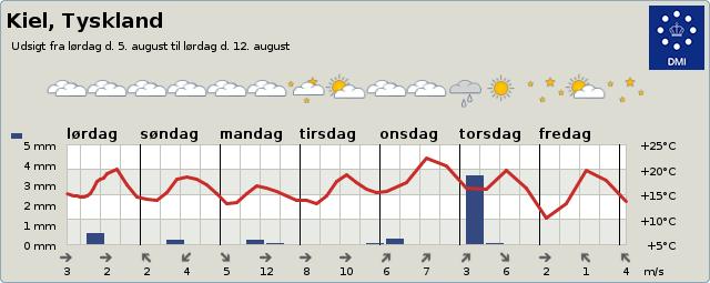 Vejrudsigt Kiel 3-9 dage