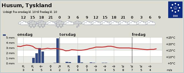 DMI.dk Husum Wetter