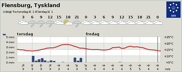 Vejret i Flensburg