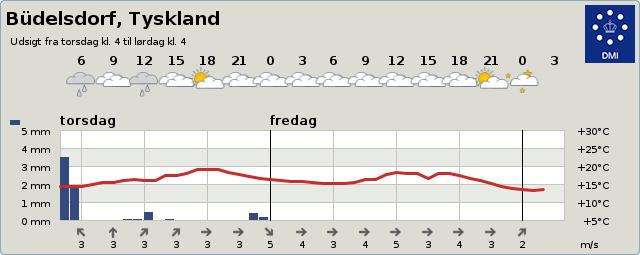Vejret i Büdeldorf