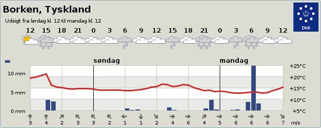 Vejret i Borken