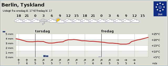 Vejret i Berlin 2-dage frem fra DMI.dk