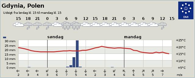 byvejr verdensvejr 3099424 Gdynia, Polen