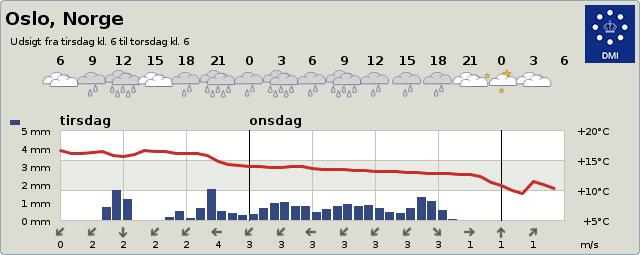 Vejrudsigt Oslo 2 dage