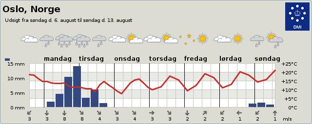 Vejrudsigt Oslo 3-9 dage