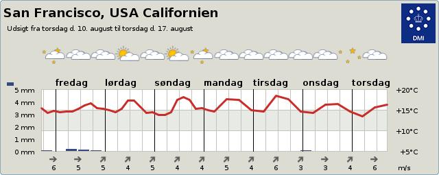 Vejret i San Francisco 3-9 dage
