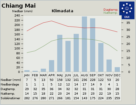byvejr verdensvejr 1153671 Chiang Mai, Thailand