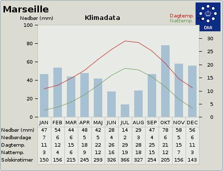 klimadata for Marseilles