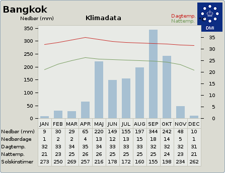 byvejr verdensvejr 1609350 Bangkok,Thailand