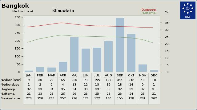 Klimadata for Bangkok