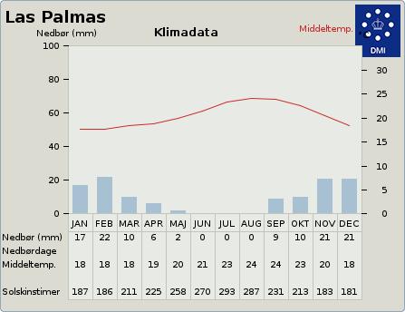 byvejr verdensvejr 2515270 Las Palmas de Gran Canaria, Spanien