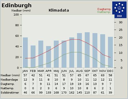byvejr verdensvejr 2650225 Edinburgh, Storbritannien