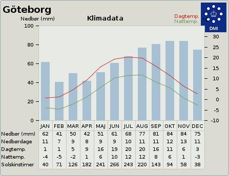 byvejr verdensvejr 2684395 Partille, Sverige