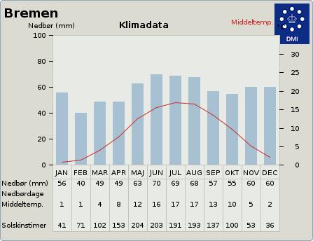 byvejr verdensvejr 2878912 Lemwerder,Tyskland