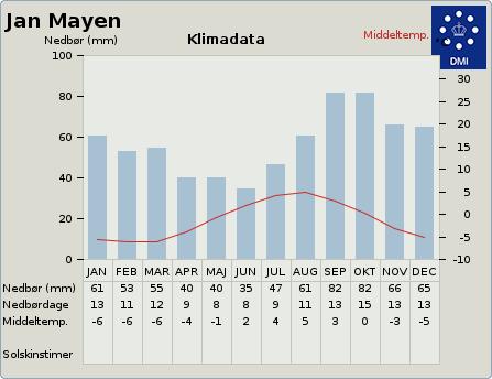 byvejr verdensvejr 3041963 Jan Mayen,Svalbard og Jan Mayen