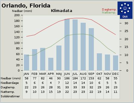 byvejr verdensvejr 4167147 Orlando, USA, Florida
