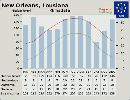 byvejr verdensvejr 4335045 New Orleans, USA, Louisiana