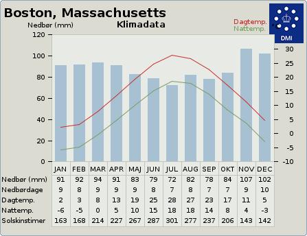 byvejr verdensvejr 4930956 Boston, USA, Massachusetts