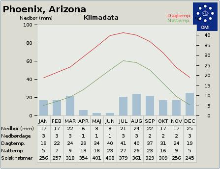 byvejr verdensvejr 5308655 Phoenix, USA, Arizona