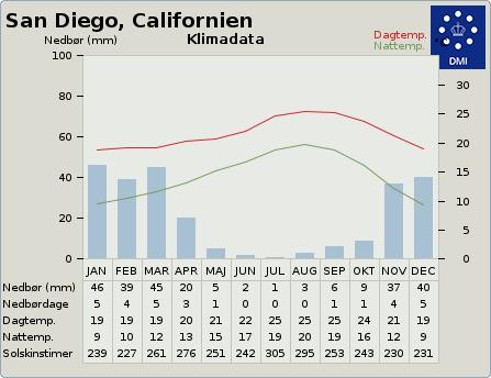 byvejr verdensvejr 5391811 San Diego, USA, Californien
