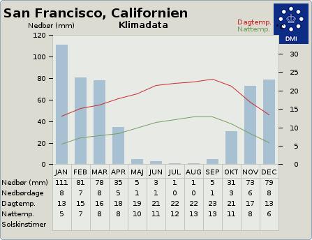 byvejr verdensvejr 5391959 San Francisco, USA, Californien