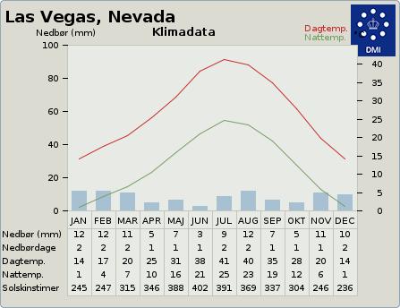 byvejr verdensvejr 5506956 Las Vegas, USA, Nevada