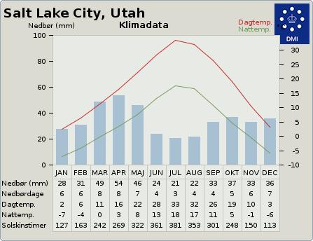 byvejr verdensvejr 5780993 Salt Lake City, USA, Utah