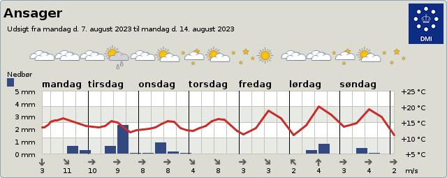 byvejr verdensvejr 6823 Ansager, Danmark