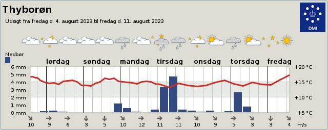 byvejr verdensvejr 7680 Thyborøn, Danmark