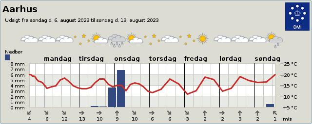 byvejr verdensvejr 8000 Aarhus, Danmark