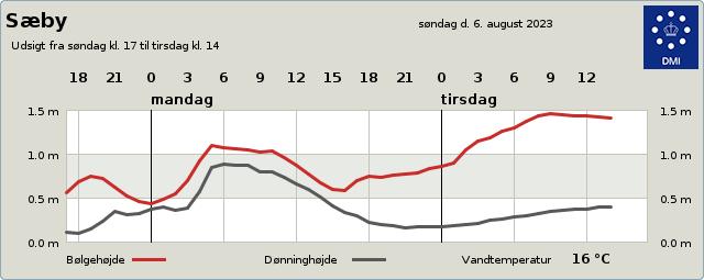 https://servlet.dmi.dk/byvejr/servlet/byvejr?by=9030&tabel=dag1&param=bolger