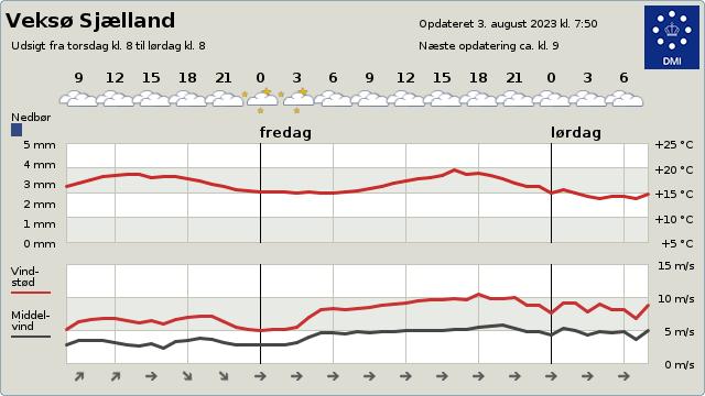 byvejr verdensvejr 3670 Veksø Sjælland, Danmark