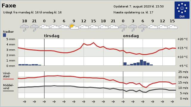 byvejr verdensvejr 4640 Faxe, Danmark