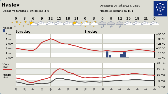 byvejr verdensvejr 4690 Haslev, Danmark