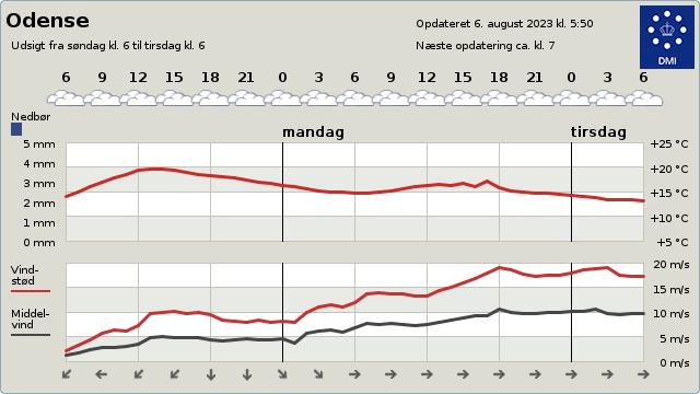 Vejrudsigten på DMI for Odense