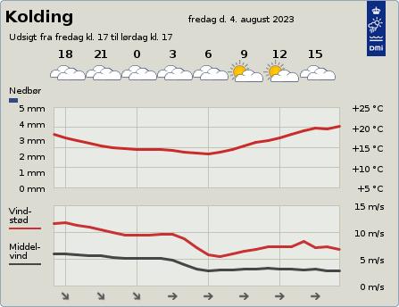 byvejr verdensvejr 6000 Kolding, Danmark