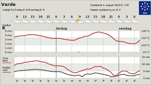 byvejr verdensvejr 6800 Varde, Danmark