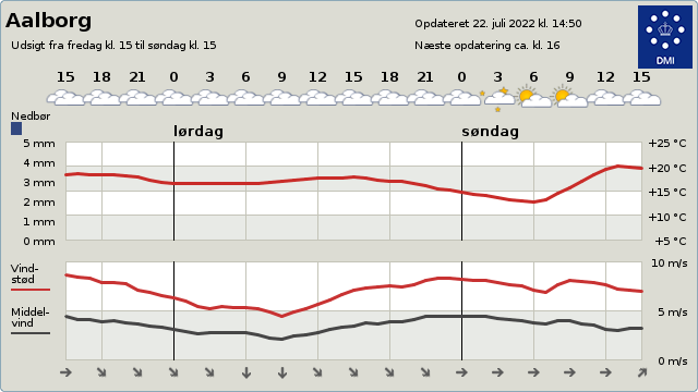 Få opdaterede vejrudsigter på dmi.dk
