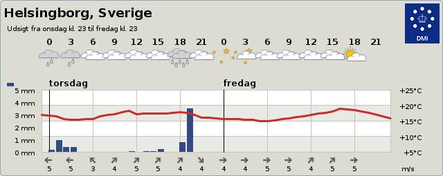 Vejret i Helsingborg